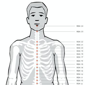 Ren meridian acupressure points Ren 12 for headaches